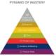 pyramid of mastry